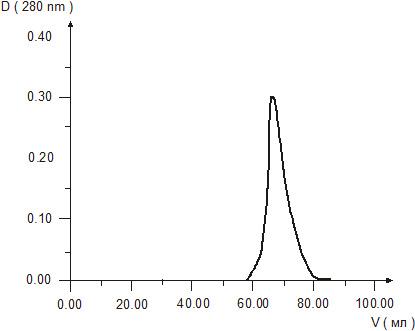 Figure 1. Gel chromatography of Cortexin solution