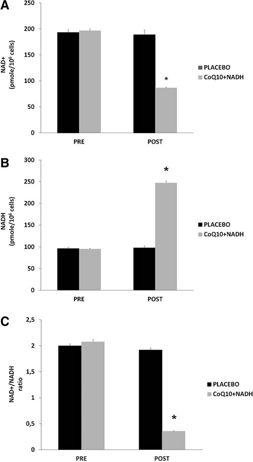 FIG. 2. NAD1/NADH content in blood mononuclear cells (BMCs) from chronic fatigue syndrome (CFS) patients at baseline and after 8 weeks of treatment. (A) NAD+ levels, (B) NADH levels, and (C) NAD+ /NADH ratio were measured as noted in the Notes section. Data represent the mean – SD of duplicate separate assays. *p < 0.001 significant differences between before and after 8 weeks of treatment.