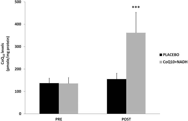FIG. 3. Coenzyme Q10 levels in BMCs from CFS patients were measured by high-performance liquid chromatography, as described in the Notes section. Data represent the mean – SD of three separate experiments. ***p < 0.05 significant differences between before and after 8 weeks of treatment.