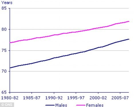 Although life expectancy for both sexes has been rising, there is still a 5-6 year gap between male and female life expectancy.