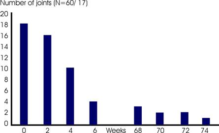 shows the reduction in the number of joints afflicted with pain